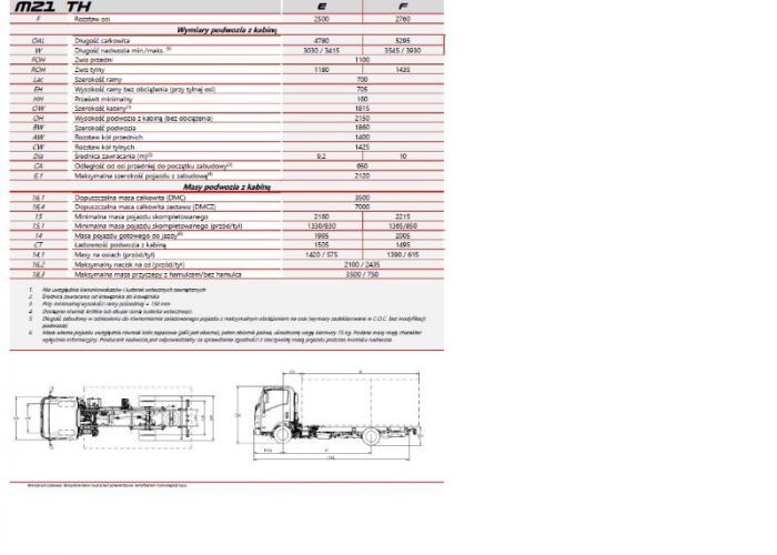 Opis techniczny Isuzu M21 TH