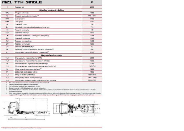 Opis techniczny Isuzu M21 TTH SINGLE